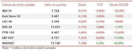 El IBEX 35 cae hasta su menor nivel en el último mes, perdiendo un 3,5% en la semana