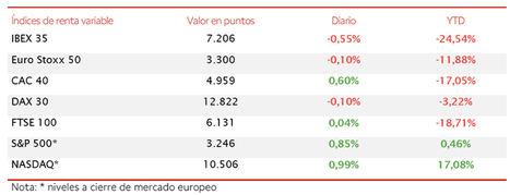 El IBEX 35 retrocede hasta 7.206 puntos (-0,55%) lastrado por las caídas del sector bancario