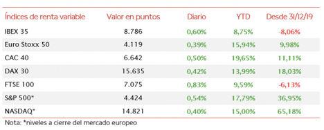 El IBEX 35 (+0,60%) ha mantenido la tendencia alcista por segunda jornada consecutiva