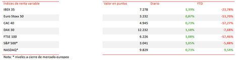 El IBEX 35 ha cogido fuerza a mitad de sesión y se ha apreciado un 1,39% hasta 7.278 puntos