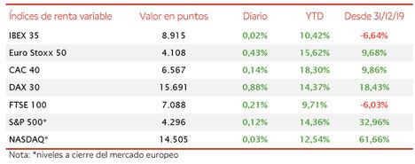 El IBEX 35 se mantiene plano lastrado nuevamente por las caídas de los valores turísticos
