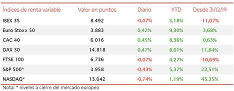 El IBEX 35, a pesar de cotizar la mayor parte de la sesión en positivo, ha cerrado la jornada con un retroceso de un 0,07%