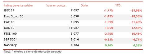 Toma de beneficios en la última sesión bursátil de mayo: el IBEX 35 cierra en 7.097 puntos