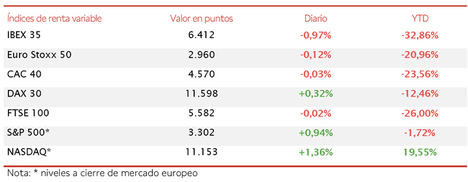 El IBEX 35 cierra la sesión en 6.412 puntos (-0,97%), su menor nivel desde el mes de marzo
