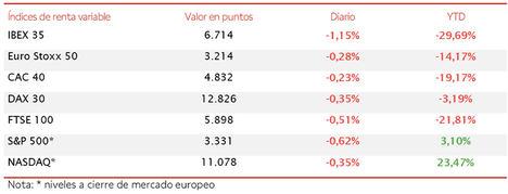 El IBEX 35 (-1,15%) lidera las caídas en Europa y retrocede a 6.714 puntos