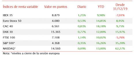 El IBEX 35 ha repuntado un 1,25% tras registrar ayer sus mayores caídas desde abril