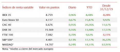 El IBEX 35 ha iniciado la semana al alza, registrando un avance de un 0,96% a 8.759 puntos