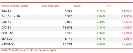 El IBEX 35 ha registrado un avance de 3,75%, pero se queda a las puertas de los 7.500 puntos
