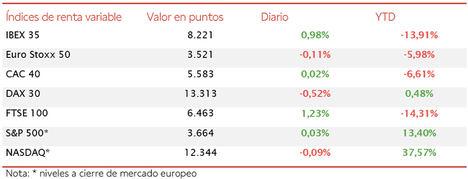 El IBEX 35 se revaloriza un 0,98% hasta 8.221 puntos, su máximo desde el 6 de marzo