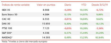 El IBEX 35 (-0,28%) ha mantenido el nivel de 8.900 puntos a pesar de las caídas de los valores del sector bancario