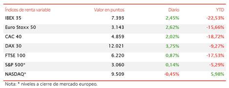 El IBEX 35 (+2,45%) coge carrerilla, pero se queda a escasos puntos de superar los 7.400