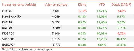 El IBEX 35, en una sesión sin novedades relevantes, ha retrocedido un 0,10% hasta 9.181 puntos