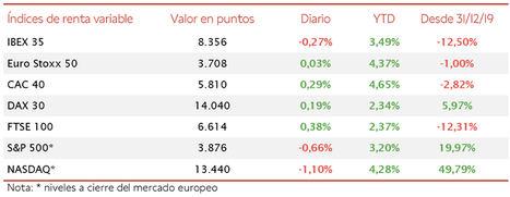Movimientos moderados en las bolsas europeas: el IBEX 35 pierde un 0,27%