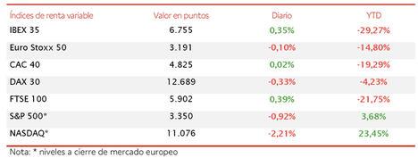 El IBEX 35 acumula una revalorización de un 1,9% en la semana, avanzando hasta 6.755 puntos