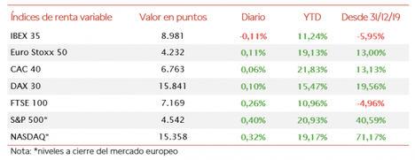 El IBEX 35 ha registrado un ligero retroceso de un 0,11% hasta 8.891 puntos
