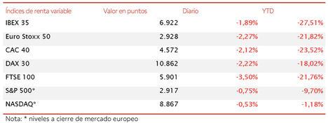 El IBEX 35 cierra el mes de abril en 6.922 puntos (-1,89%), avanzando un 4,7% en la semana