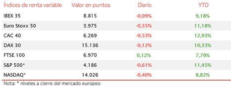 El IBEX 35 ha cerrado su tercer mes consecutivo al alza, revalorizándose en abril un 2,7%