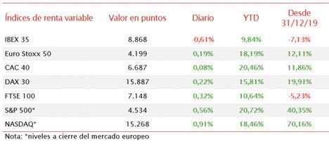 El IBEX 35, descorrelacionándose del resto del mercado bursátil europeo, ha retrocedido un 0,61%