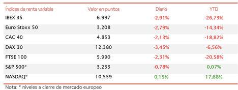 El sector bancario y los negativos datos macroeconómicos de EEUU y Europa arrastran al IBEX 35 por debajo de los 7.000 puntos (-2,91%)