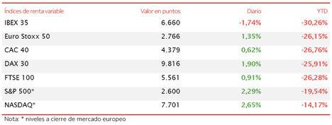 El IBEX 35 cae un 1,74%, perdiendo así el nivel de 6.700 puntos