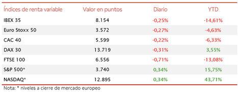 El IBEX 35 ha cerrado la penúltima sesión del año con un retroceso de un 0,25% hasta 8.154 puntos