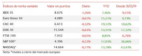 El IBEX 35 (-1,26%) ha perdido el umbral de 8.700 puntos en la última sesión de la semana