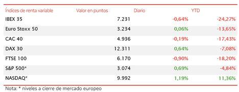 El IBEX 35 cierra hoy el peor semestre de su historia (-24,27%) con una caída de un 0,65% hasta 7.231 puntos
