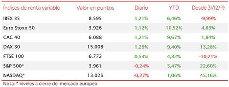 El IBEX 35, aupado por los valores cíclicos, se ha revalorizado un 1,21%