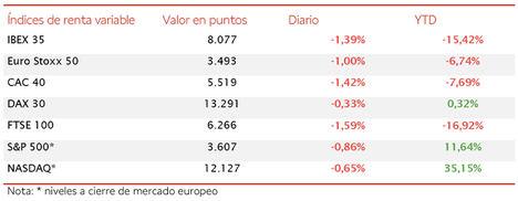 A pesar de la toma de beneficios de hoy, el IBEX 35 acumula una revalorización mensual de un 25,2%