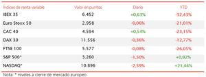 El IBEX 35 cierra la sesión en verde (+0,63%), pero pierde un 6,4% en el conjunto de la semana