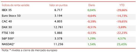El IBEX 35 cierra el trimestre en 6.717 puntos, evitando las caídas del resto de bolsas europeas
