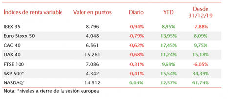 El IBEX 35 ha perdido en los últimos instantes de la sesión el nivel de 8.800 puntos
