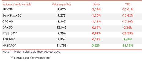 El IBEX 35, en una sesión de más a menos, ha retrocedido un 2,29%, perdiendo así el nivel de 7.000 puntos