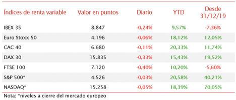 El IBEX 35 ha mantenido la tendencia bajista de ayer, registrando una caída de un 0,24%