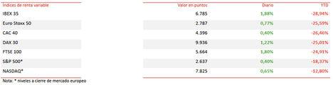 El IBEX 35 registra su peor trimestre de la historia (-28,94%)