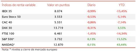 El IBEX 35 ha perdido en un año 2020 marcado por la crisis del Covid-19 un 15,45%, si bien recuperando un 38,85% desde mínimos del 16 de marzo