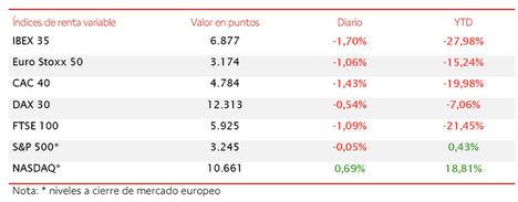 Tras los datos de PIB del 2T, el IBEX 35 retrocede un 1,70% cerrando la semana en 6.877 puntos