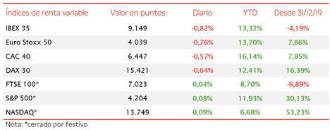 El IBEX 35 ha cerrado la sesión de hoy, perjudicado por las utilities, con una caída de un 0,82% hasta 9.149 puntos