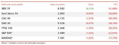 El IBEX 35 (+0,11%), a pesar de terminar la sesión de hoy en positivo, se deja en la semana un 2,9%