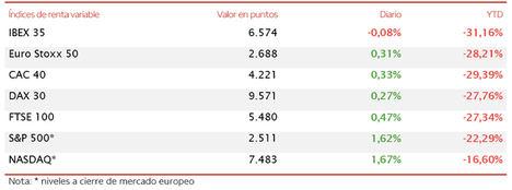 La recuperación del precio del petróleo no impide que el IBEX 35 (-0,08%) cierre la sesión en negativo