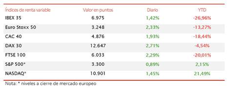 El IBEX 35 se aproxima a los 7.000 puntos en la primera jornada de agosto (6.975 puntos, +1,42%)