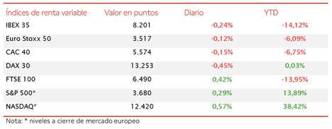 El IBEX 35 mantiene los 8.200 puntos a pesar de la moderación del optimismo del mercado
