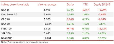 El IBEX 35 ha superado el umbral de 8.000 puntos tras avanzar hoy un 0,78%