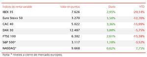 El IBEX 35 (+2,95%) no pisa el freno y se sitúa por encima de 7.600 puntos