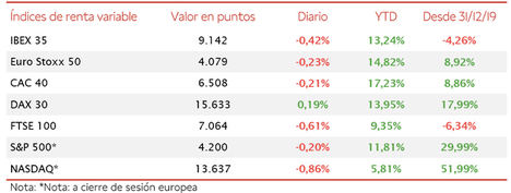 El IBEX 35 ha retrocedido un 0,42% hasta 9.142 puntos