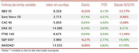 Nuevo retroceso del IBEX 35 a pesar de las subidas de los valores bancarios y turísticos