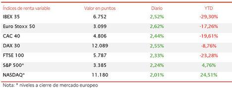 El IBEX 35 (+2,52%) ha superado nuevamente el umbral de 6.700 puntos con el punto de mira en EEUU