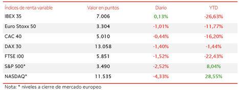 El IBEX 35 (0,13%) ha superado el nivel de 7.000 puntos a pesar de las caídas en Wall Street