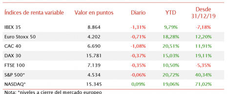El IBEX 35, tras caer hoy un 1,31%, ha registrado un ligero retroceso esta semana de un 0,65%