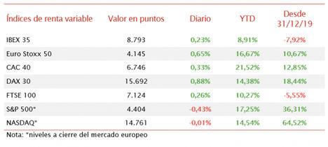 El IBEX 35 (+0,23%) se ha quedado a escasos puntos de alcanzar 8.800 puntos
